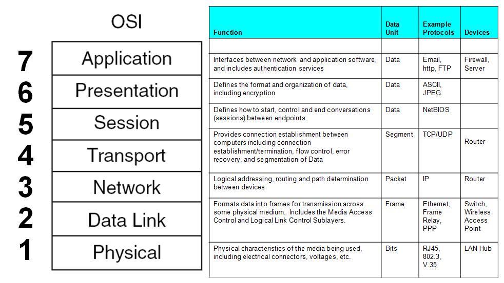 Ccna Networking Fundamentals  Part 3  Last