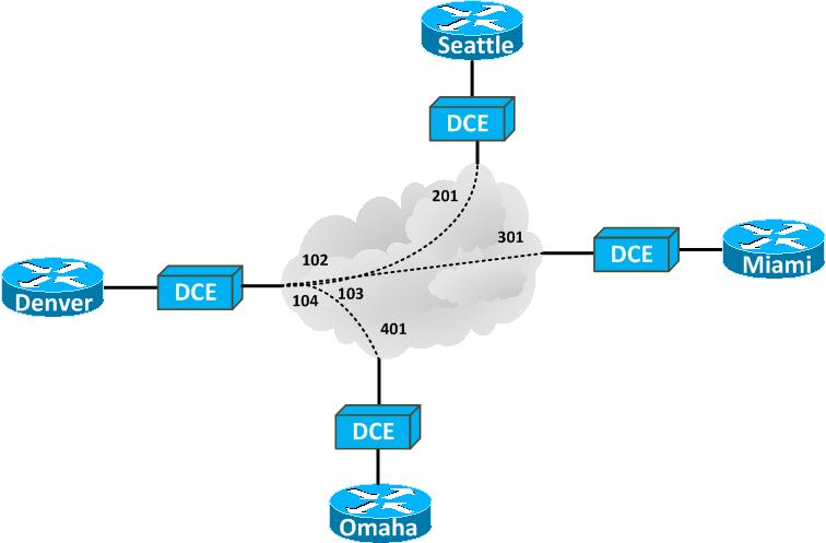 a review of frame relay and leased lines in computer networking The term computer network is used when two or more computers connected together to (like frame relay, leased lines peer-to-peer networking is gaining.