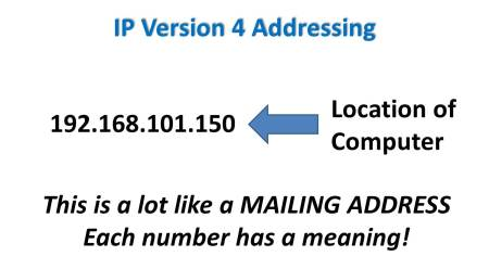 IPv4-addressing-intro2